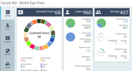 azure-overall-dashboard